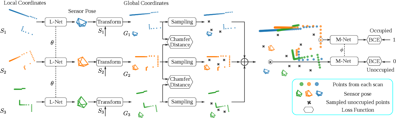 Figure 2 for DeepMapping: Unsupervised Map Estimation From Multiple Point Clouds