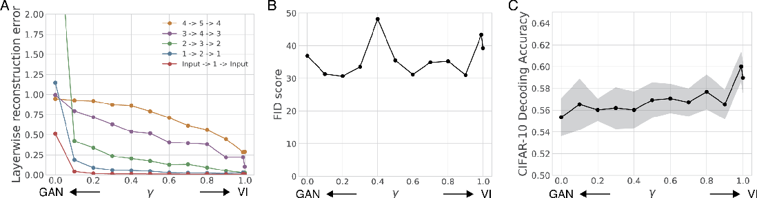 Figure 3 for An adversarial algorithm for variational inference with a new role for acetylcholine
