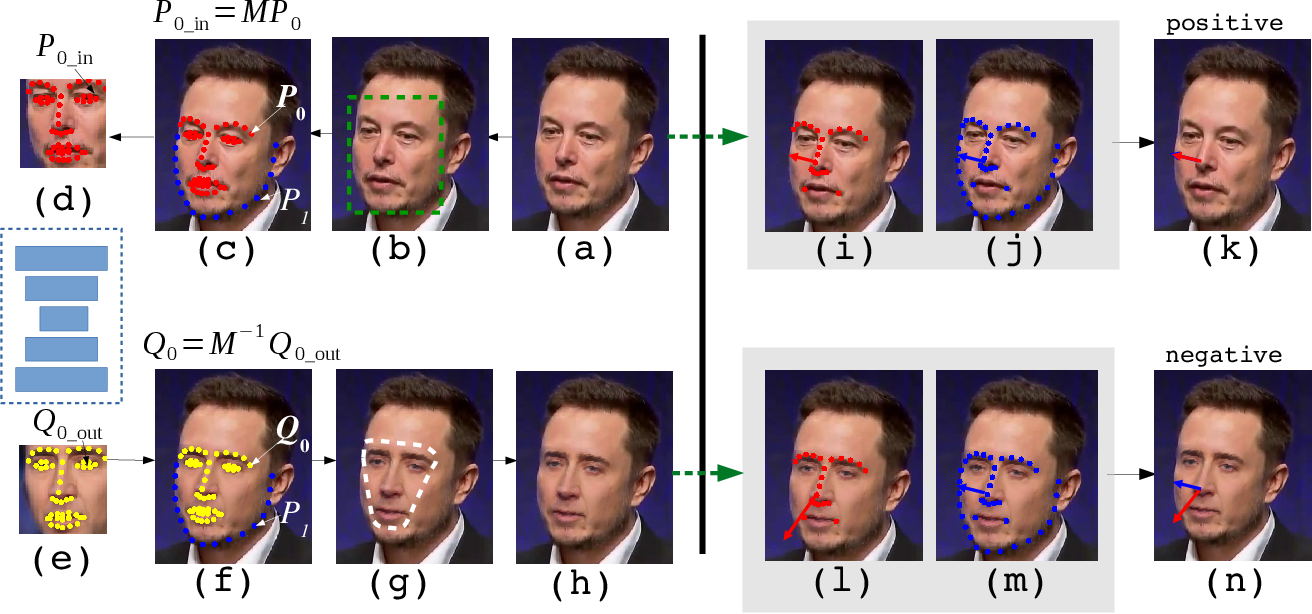Figure 1 for Exposing Deep Fakes Using Inconsistent Head Poses