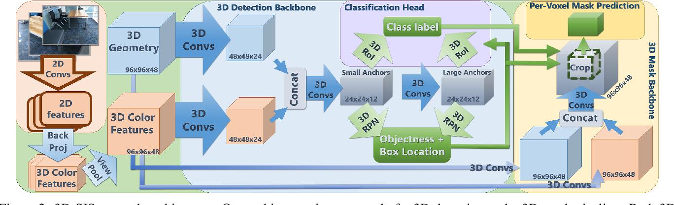 Figure 2 for 3D-SIS: 3D Semantic Instance Segmentation of RGB-D Scans