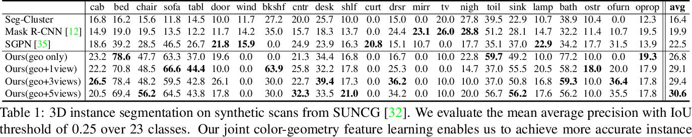 Figure 1 for 3D-SIS: 3D Semantic Instance Segmentation of RGB-D Scans
