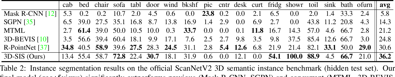 Figure 3 for 3D-SIS: 3D Semantic Instance Segmentation of RGB-D Scans