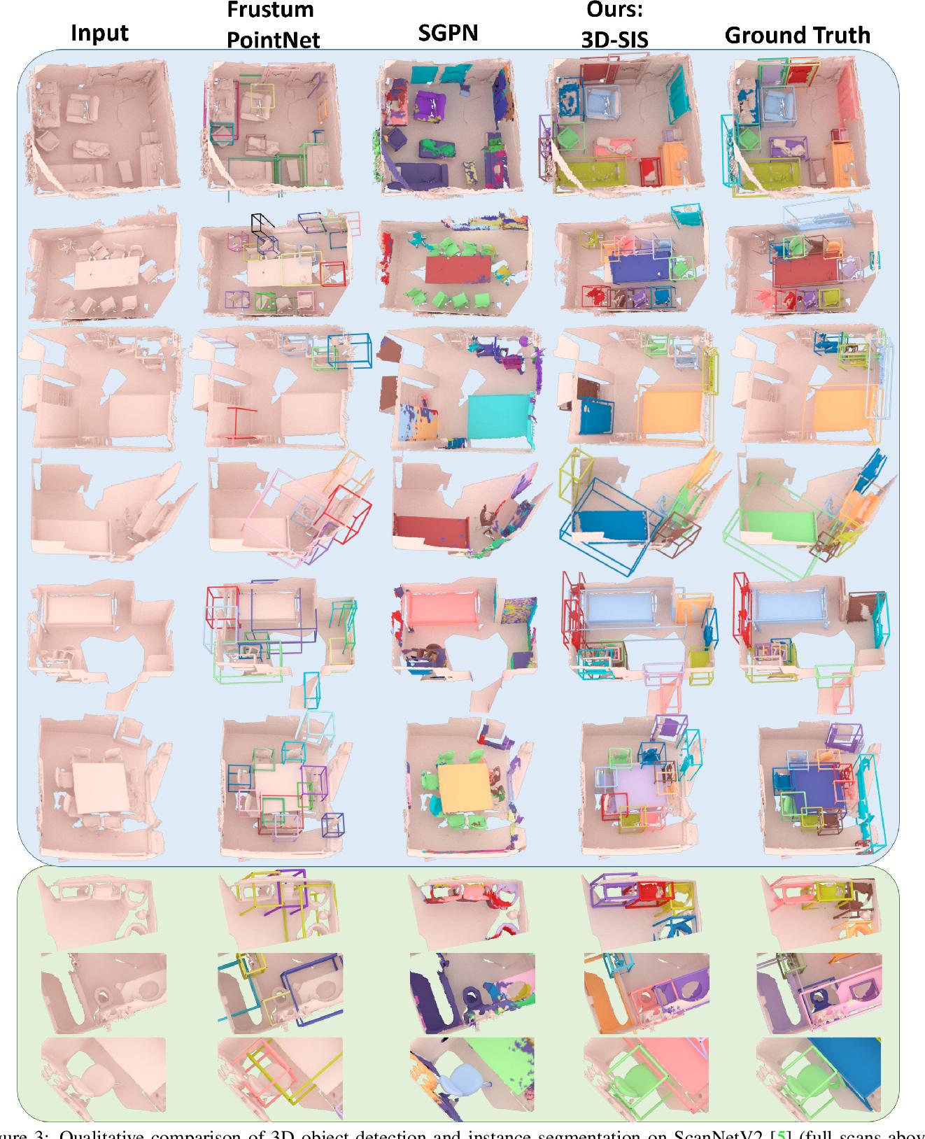 Figure 4 for 3D-SIS: 3D Semantic Instance Segmentation of RGB-D Scans
