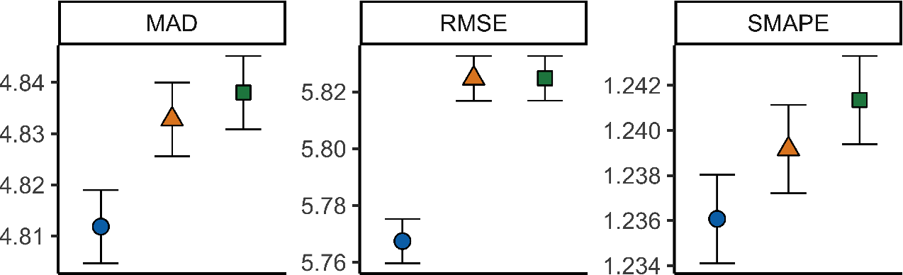 Figure 2 for Prediction in the presence of response-dependent missing labels
