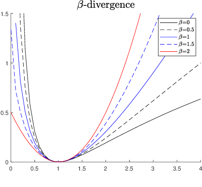 Figure 1 for Factor analysis of dynamic PET images: beyond Gaussian noise