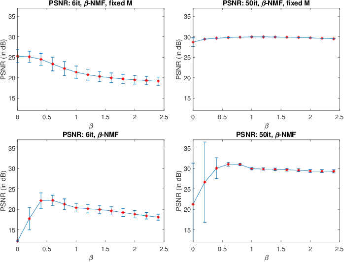 Figure 2 for Factor analysis of dynamic PET images: beyond Gaussian noise