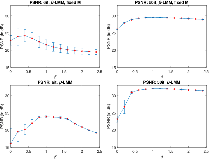 Figure 3 for Factor analysis of dynamic PET images: beyond Gaussian noise