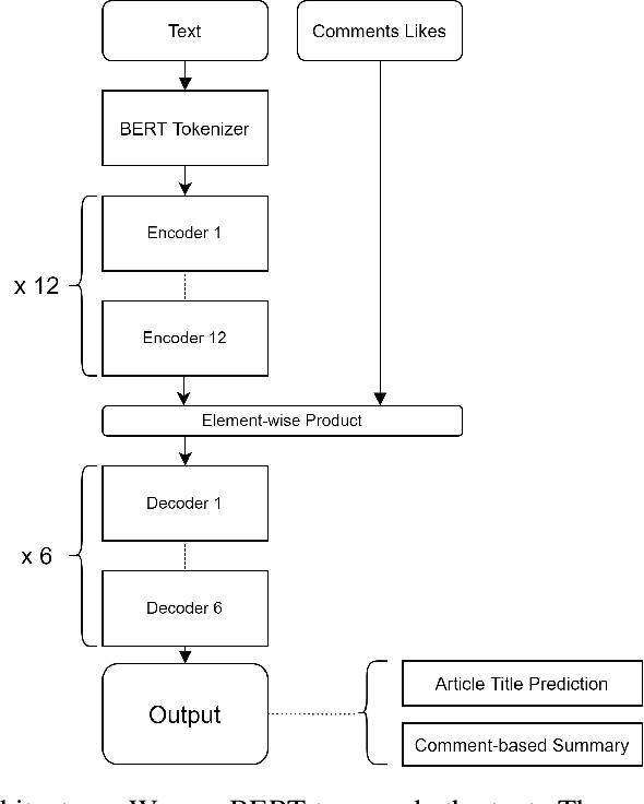 Figure 3 for Neural Abstractive Unsupervised Summarization of Online News Discussions