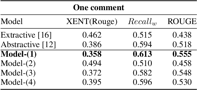 Figure 4 for Neural Abstractive Unsupervised Summarization of Online News Discussions