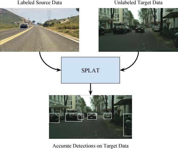 Figure 1 for SPLAT: Semantic Pixel-Level Adaptation Transforms for Detection