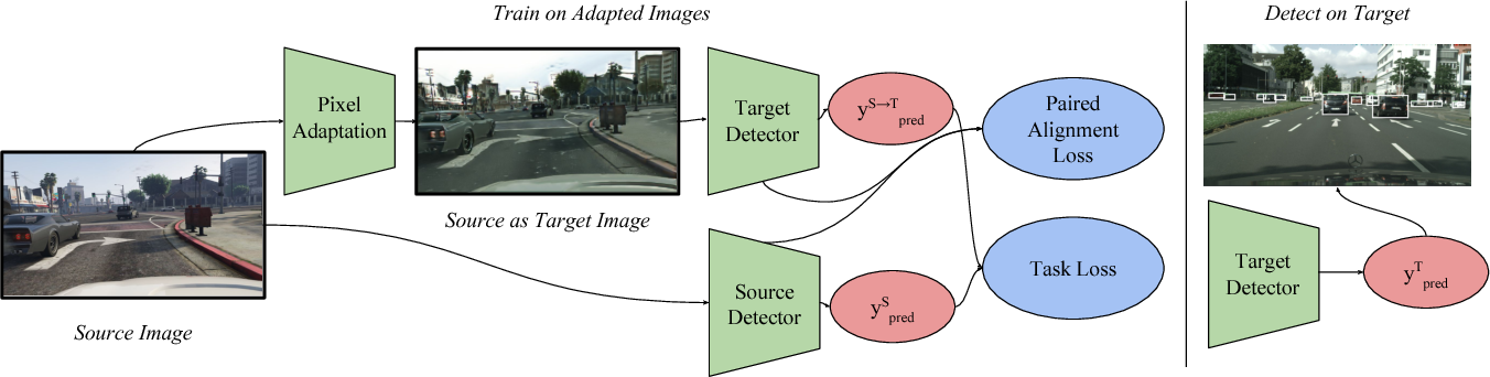 Figure 3 for SPLAT: Semantic Pixel-Level Adaptation Transforms for Detection
