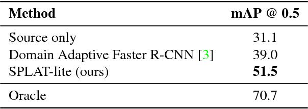 Figure 4 for SPLAT: Semantic Pixel-Level Adaptation Transforms for Detection
