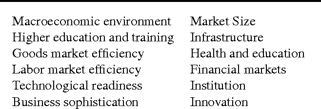 Figure 1 for Understanding Innovation to Drive Sustainable Development