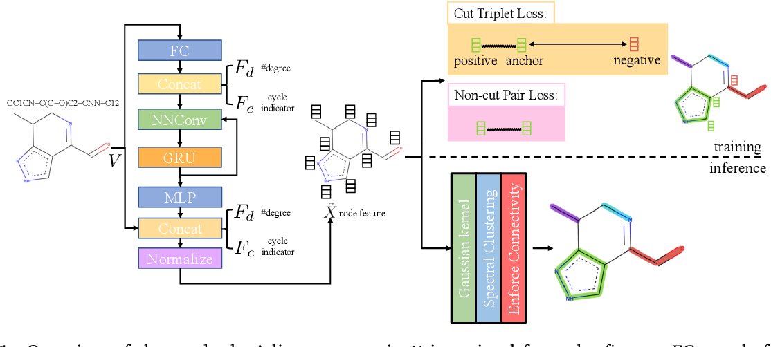 Figure 1 for Graph Neural Network Based Coarse-Grained Mapping Prediction