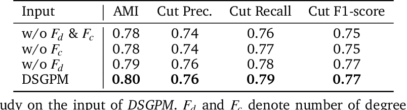 Figure 4 for Graph Neural Network Based Coarse-Grained Mapping Prediction