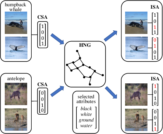Figure 1 for Learning Image-Specific Attributes by Hyperbolic Neighborhood Graph Propagation