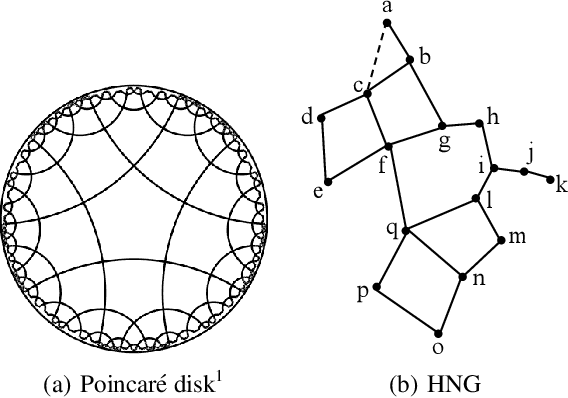 Figure 3 for Learning Image-Specific Attributes by Hyperbolic Neighborhood Graph Propagation