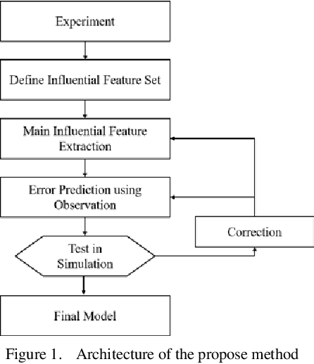 Figure 1 for A Data Driven Method of Optimizing Feedforward Compensator for Autonomous Vehicle