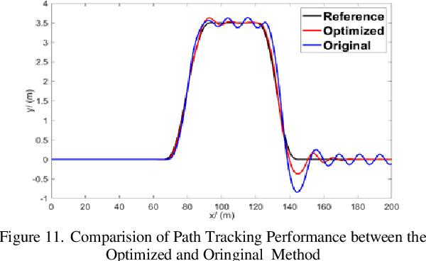 Figure 3 for A Data Driven Method of Optimizing Feedforward Compensator for Autonomous Vehicle