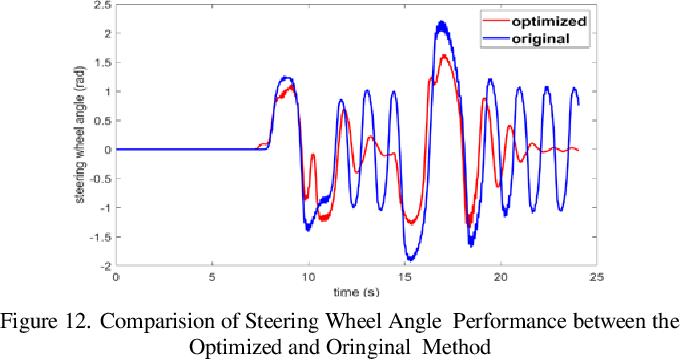 Figure 4 for A Data Driven Method of Optimizing Feedforward Compensator for Autonomous Vehicle