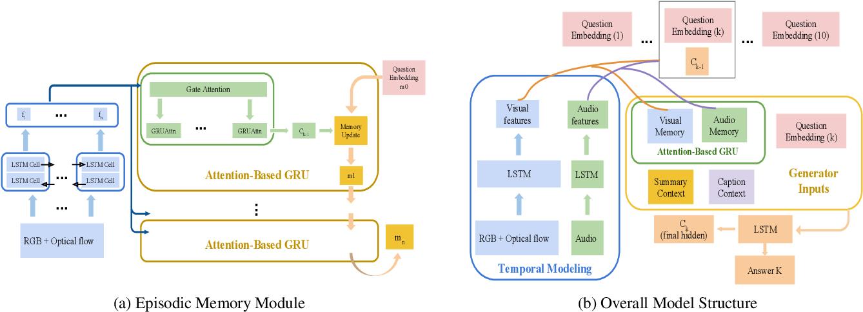 Figure 1 for Entropy-Enhanced Multimodal Attention Model for Scene-Aware Dialogue Generation