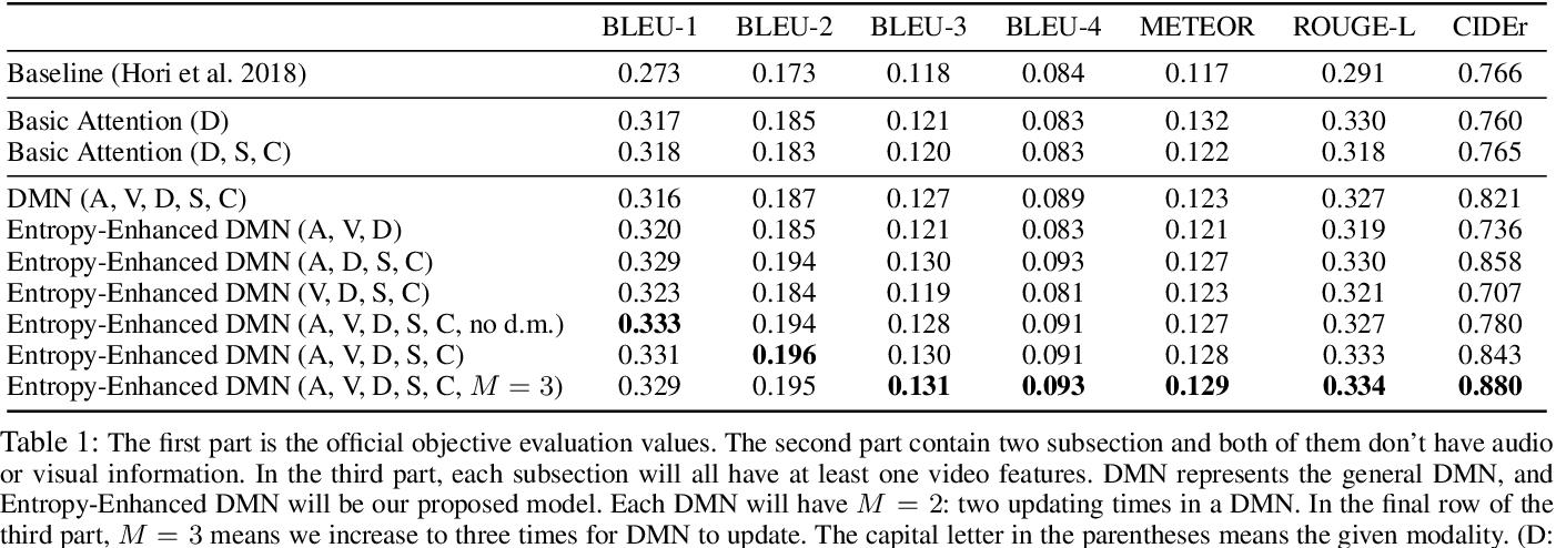 Figure 2 for Entropy-Enhanced Multimodal Attention Model for Scene-Aware Dialogue Generation