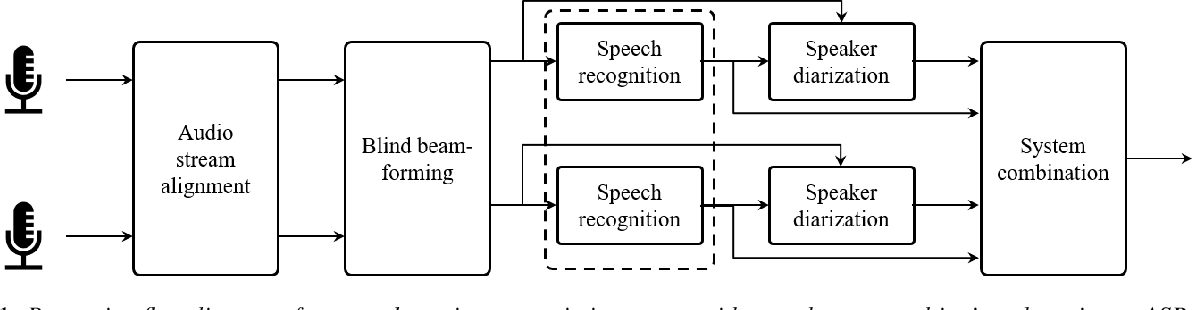 Figure 1 for Meeting Transcription Using Virtual Microphone Arrays