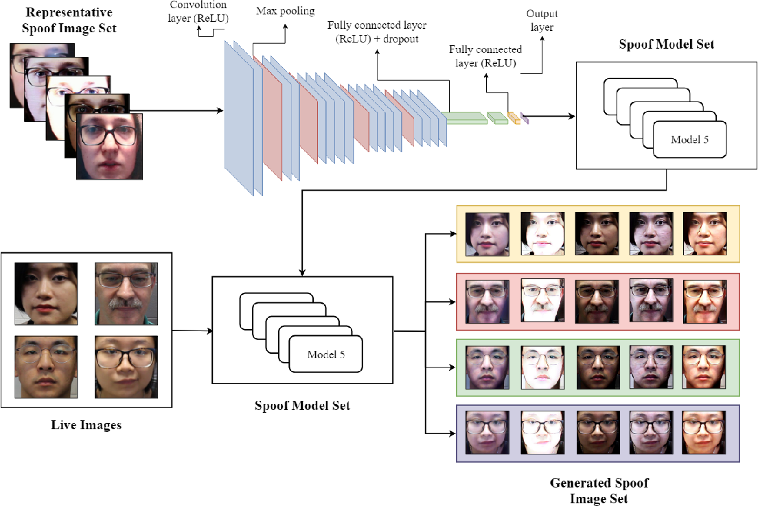 Figure 3 for Style Transfer Applied to Face Liveness Detection with User-Centered Models