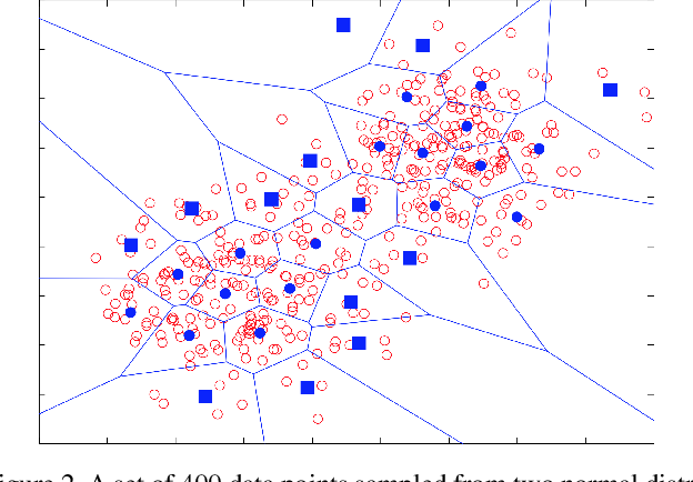 Figure 3 for Detecting abnormal events in video using Narrowed Motion Clusters