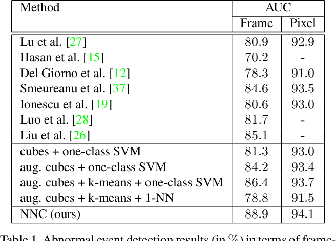 Figure 2 for Detecting abnormal events in video using Narrowed Motion Clusters