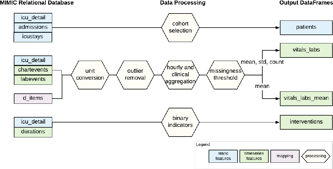 Figure 1 for MIMIC-Extract: A Data Extraction, Preprocessing, and Representation Pipeline for MIMIC-III