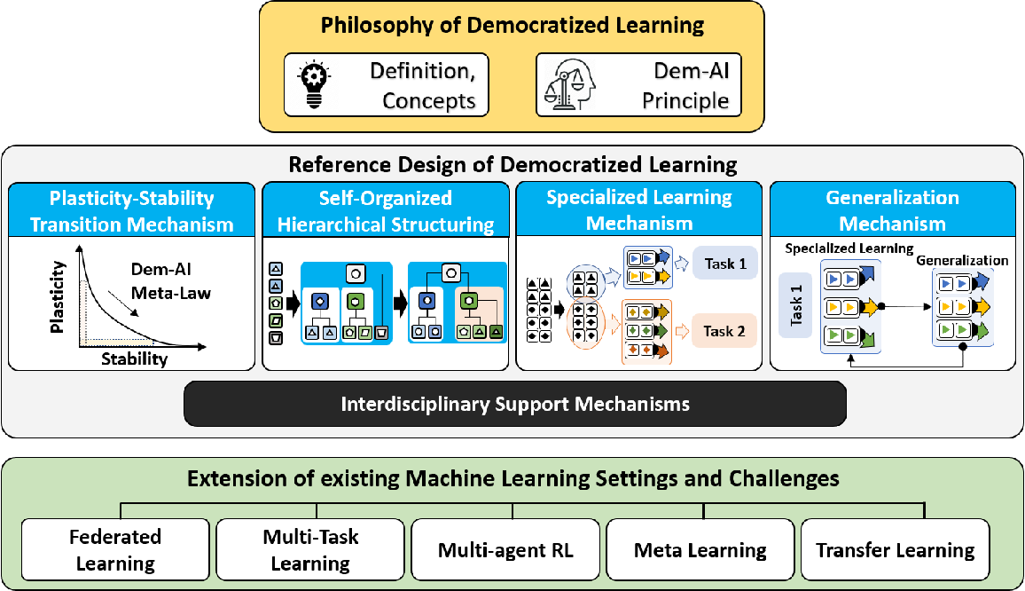 Figure 2 for Distributed and Democratized Learning: Philosophy and Research Challenges
