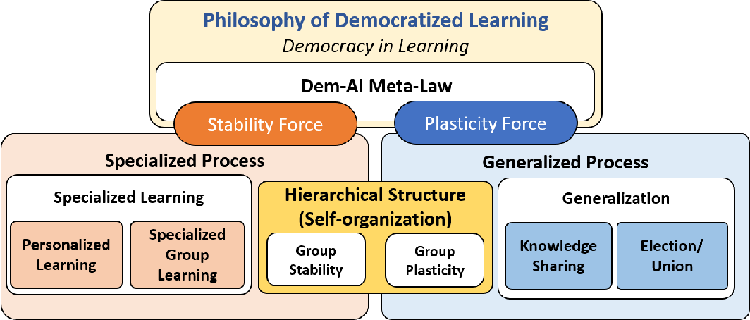 Figure 3 for Distributed and Democratized Learning: Philosophy and Research Challenges