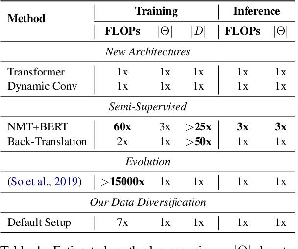 Figure 1 for Data Diversification: An Elegant Strategy For Neural Machine Translation