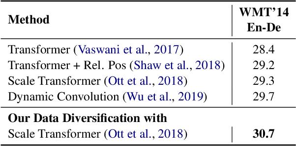 Figure 3 for Data Diversification: An Elegant Strategy For Neural Machine Translation