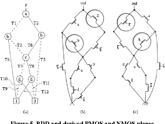 Bdds And Transistor Networks With Minimum Pull Up Pull Down Chains