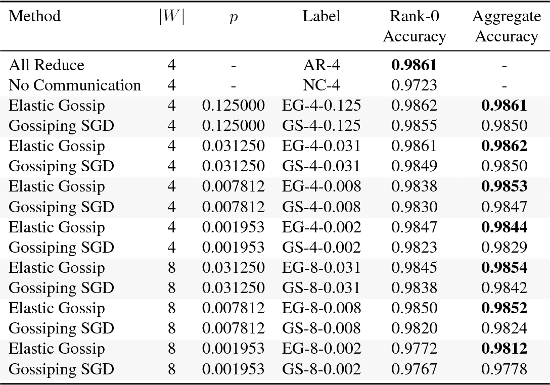 Figure 2 for Elastic Gossip: Distributing Neural Network Training Using Gossip-like Protocols