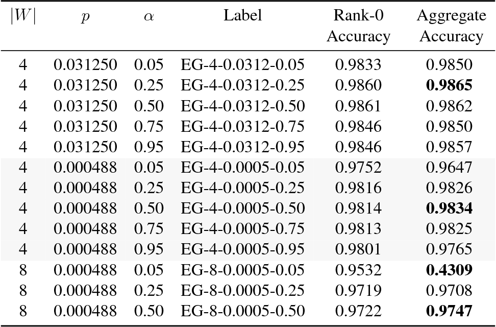 Figure 4 for Elastic Gossip: Distributing Neural Network Training Using Gossip-like Protocols