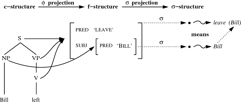 Figure 1 for Intensional Verbs Without Type-Raising or Lexical Ambiguity