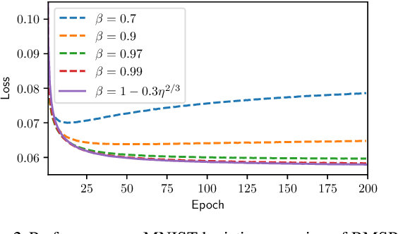 Figure 2 for Escaping Saddle Points with Adaptive Gradient Methods