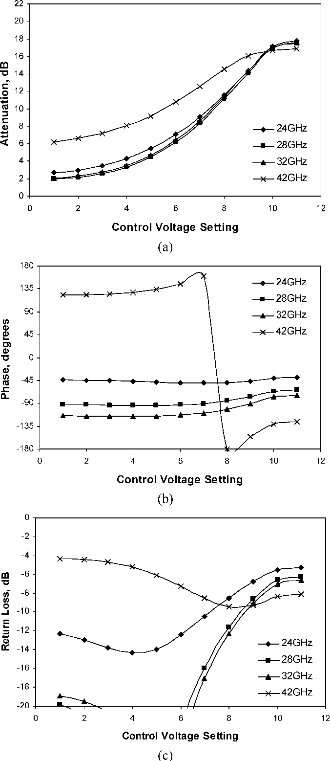 A Novel Wideband Mmic Voltage Controlled Attenuator With Bandpass Monolithic Microwave Integrated Circuit Filter Topology Semantic Scholar