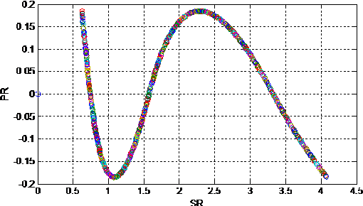 Fig 4. The curve of PR with SR when the system ratio is 6.5
