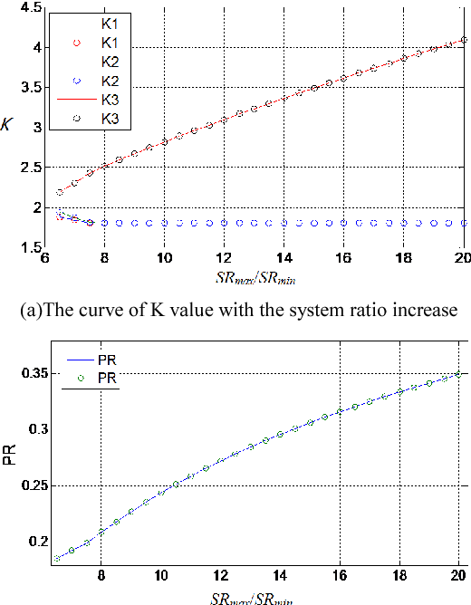 Fig 6. The curve of K and PR with system ratio