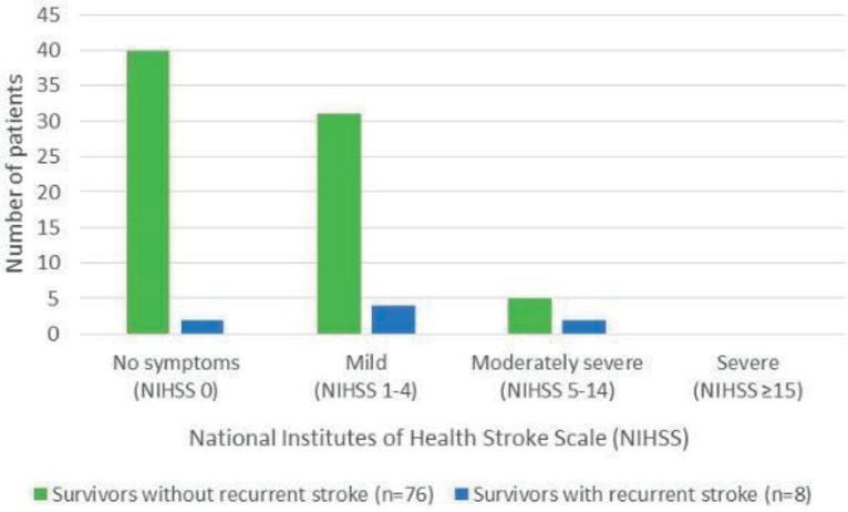Figure 13 from Clinical Findings and Outcome after Stroke