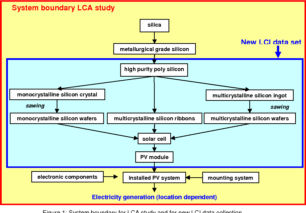 Environmental Impacts of Crystalline Silicon Photovoltaic Module ...