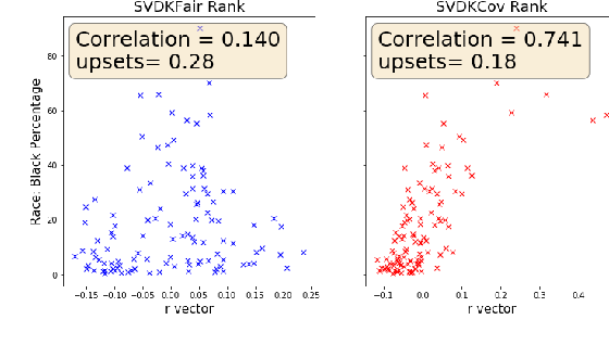 Figure 4 for Spectral Ranking with Covariates