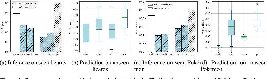Figure 2 for Spectral Ranking with Covariates