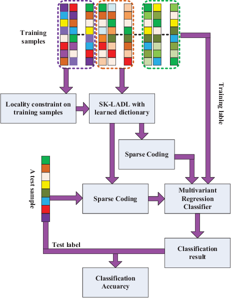 Figure 1 for Locality Constrained Analysis Dictionary Learning via K-SVD Algorithm