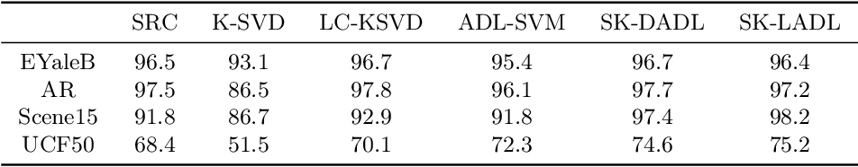 Figure 3 for Locality Constrained Analysis Dictionary Learning via K-SVD Algorithm