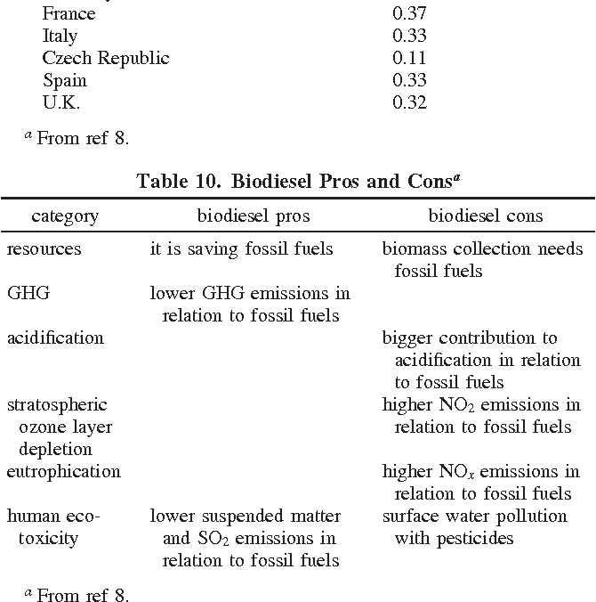 Pros And Cons Of Fossil Fuels >> Table 10 From Biofuels A Survey On Pros And Cons Semantic